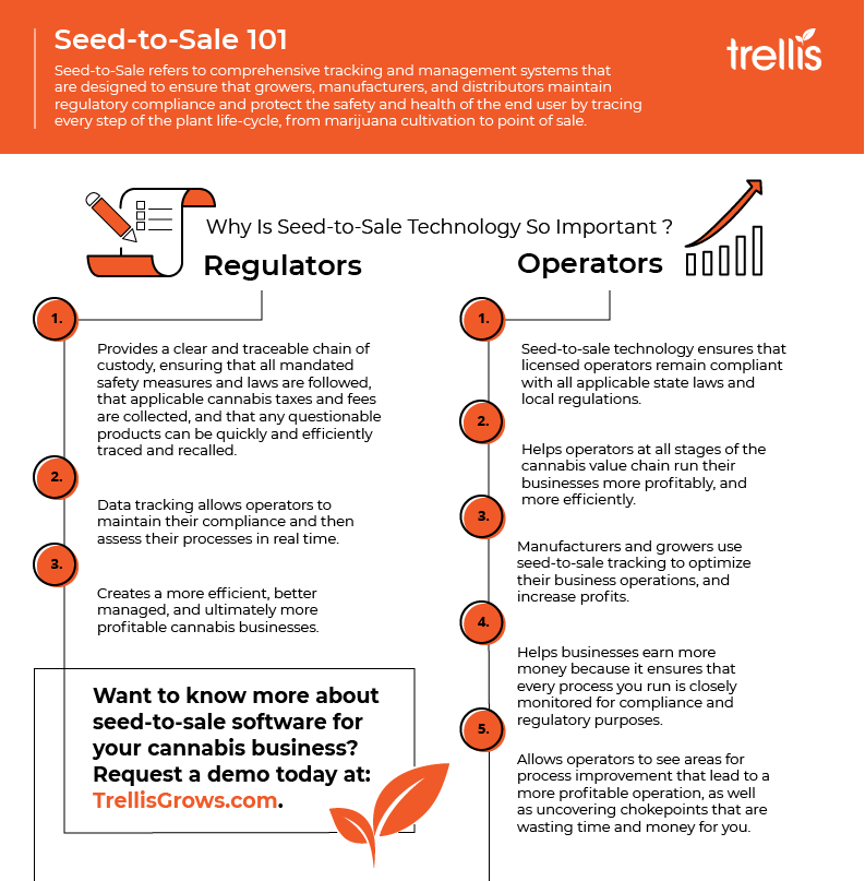 Seed to Sale Software Infographic